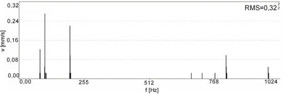 Vibration spectra for a new motor No. 1, sensor No. 1: a) acceleration, b) velocity