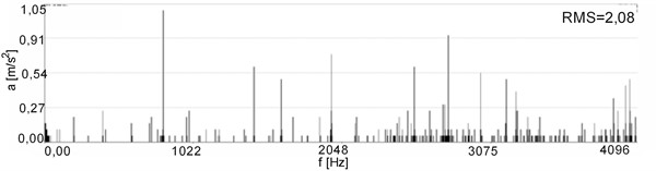 Vibration spectra for a reconditioned motor No. 5, sensor No. 1:  a) acceleration, b) velocity, c) velocity with frequency filtration