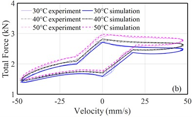 a) Comparisons of force-velocity properties of the strut obtained from the model  and the measured data under a 2 Hz excitation, b) variations in discharge coefficients