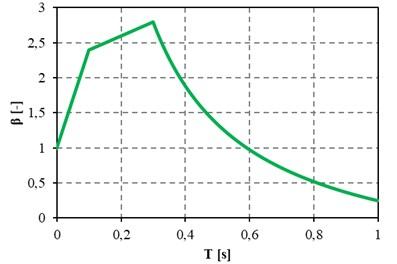 Standard acceleration response spectrum