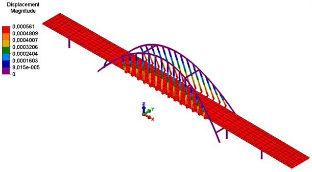 The second form of natural vibrations – longitudinal vibration of the bridge structure
