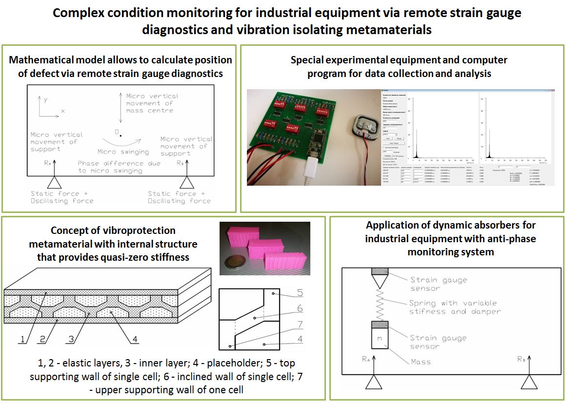 Complex condition monitoring for industrial equipment via remote strain gauge diagnostics and vibration isolating metamaterials