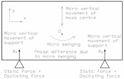 Micro movements of equipment