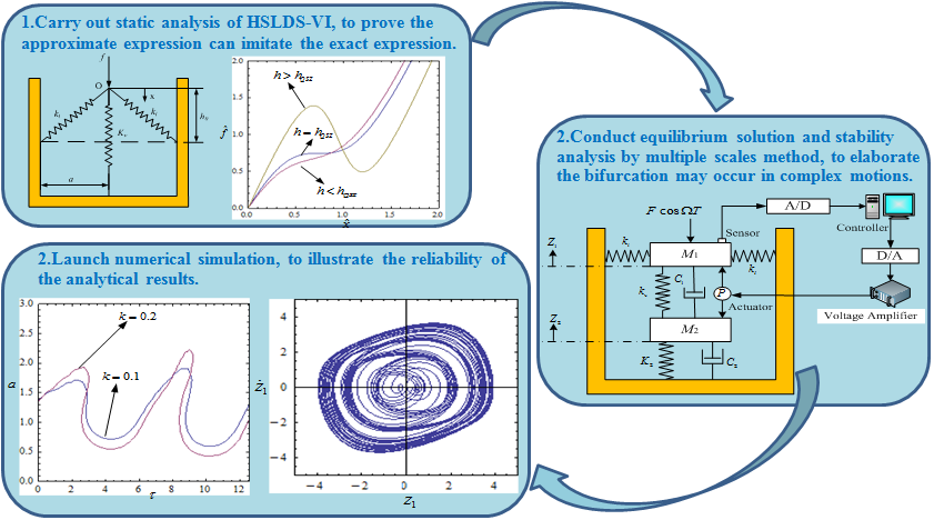 The influence of the controlling delay time on two-degree-of-freedom system with a high-static-low-dynamic-stiffness isolator