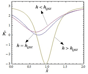 Non-dimensional force-displacement and stiffness-displacement curves of the HSLDS-VI (α=1)