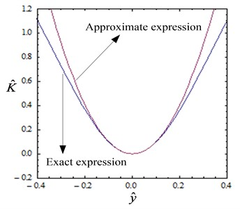 Comparison between the approximate and exact expressions  of non-dimensional force and stiffness (α=1, h=hQZS)