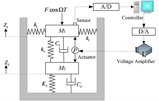 Two-degree-of-freedom nonlinear vibration system with time-delayed feedback control