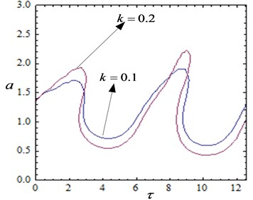 Amplitude and time-delayed curves with different feedback gains