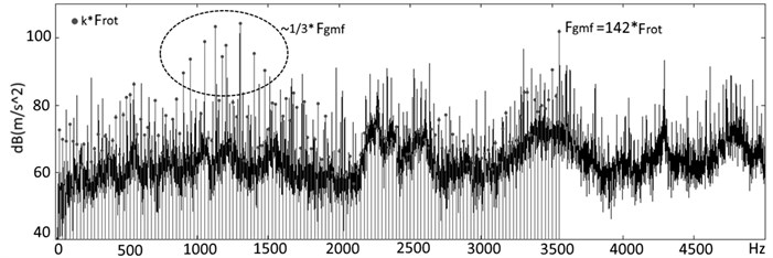 A vibration spectrum of the planetary gearbox with the signs of wear of the crown teeth – increase of the level of harmonics of rotations output shaft (k*Frot) whose frequencies is close to 1/3 gearmesh frequency (Fgmf), measured for a month prior to the triggering of a regular means of emergency protection