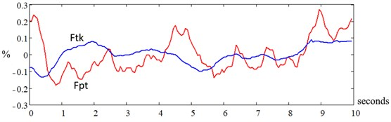 Fluctuations of rotation frequency of the turbine compressor (Ftk)  and power turbine (Fpt) of a gas turbine engine