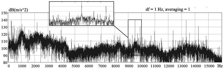 a) Vibration spectra of the gas turbine engine, measured with four and  b) one averaging and once, with frequency resolution df = 1 Hz