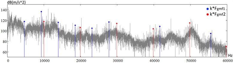 Vibration Spectra of the gas turbine engine a) in the nominal operating mode, measured in the frequency range up to 60 kHz (upper spectrum) and b) at forced by external drive rotation with a  frequency 10 times lower, measured in the frequency range up to 6 kHz (lower spectrum),  Fgmf1 and Fgmf2 – gearmesh frequencies in the driver box