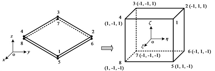 Isoparametric change of thin-layer element