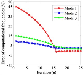 Frequency iteration convergence curve: a) Wε=I; (b) Wε=diagzm-2