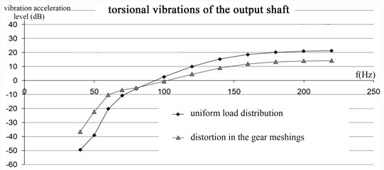 Amplitude-frequency characteristics of the gearbox.