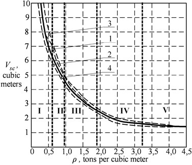 The dependence of the  grapple capacity on the bulk  density of the material