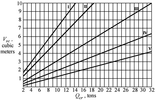 The nomogram to determine the capacity of the grapple depending  on the load capacity of the crane and the group of reloaded material