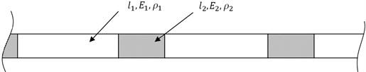 A schematic diagram of a periodic structure