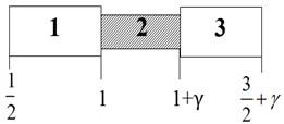 The symmetrical periodicity cell