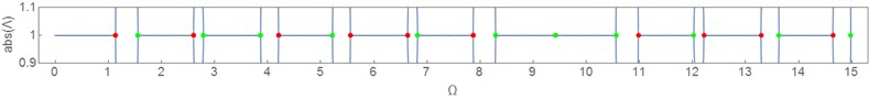 Eigenfrequencies of the systems Eqs.(2), (4) and (2), (5) (different colors)  compared with the roots Λ(Ω) of the system Eqs.(2)-(3) determinant