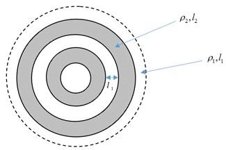 The radially periodic membrane
