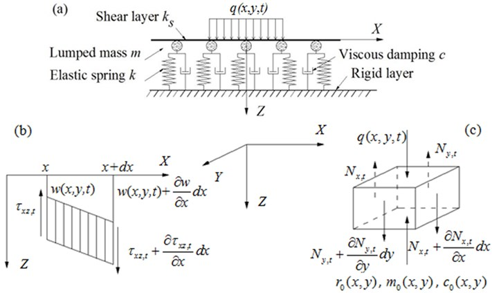 Dynamic foundation model [36]:  a) basic model, b) stresses in shear layer, c) force components