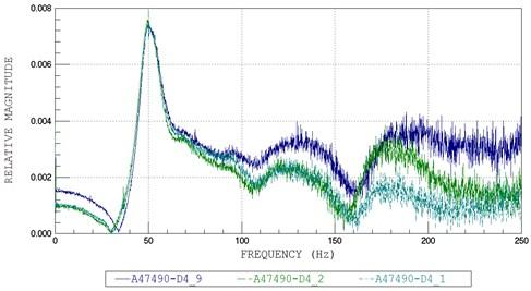 FFT plots No. 4: a) A47490, b) A47491