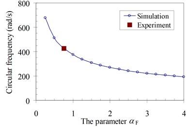 Parameter αF of four specimens: simulation and experiment