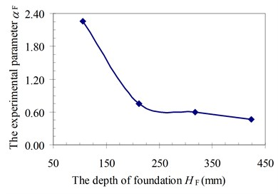 Relationship between foundation  depth HF and parameter αF