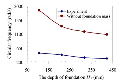 Relationship between depth of  foundation and circular frequency ω