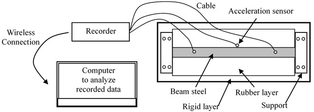 a) Detailed setup of experimental model, b) Experiment model of beam and foundation
