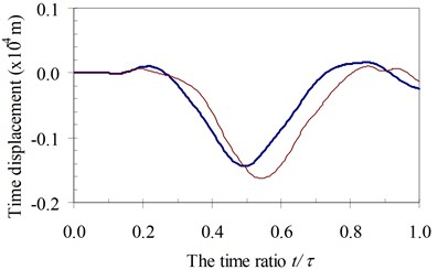 Time history displacements of midpoint of beam 1st specimen  (blue – with, red – without foundation mass)