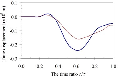 Time history displacements of midpoint of beam 2nd specimen  (blue – with, red – without foundation mass)