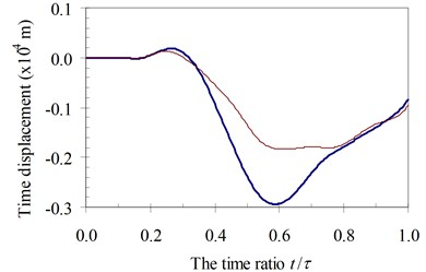Time history displacements of midpoint of beam 3rd specimen  (blue – with, red – without foundation mass)