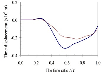 Time history displacements of midpoint of beam 4th specimen  (blue – with, red – without foundation mass)