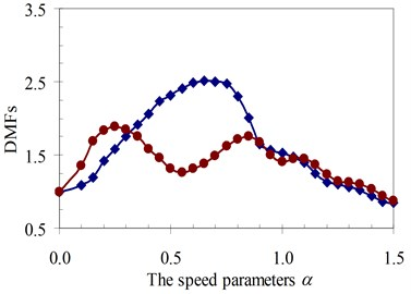 DMF with various speed parameters of beam 2nd specimen (blue – with, red – without foundation mass)
