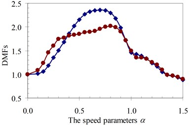 DMF with various speed parameters of beam 3rd specimen  (blue – with, red – without foundation mass)