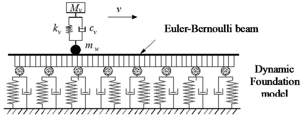 Model of beam resting on dynamic foundation subjected to moving oscillator