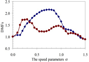 DMF with various speed parameters of the beam 4th specimen (blue – with, red – without foundation mass)