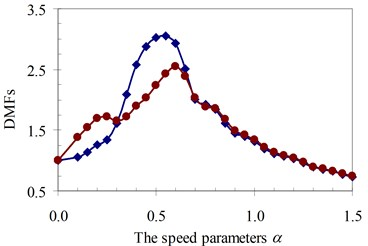 DMF with various speed parameters of beam 1st specimen (blue – with, red – without foundation mass)