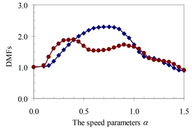 DMF with various speed parameters of beam 4th specimen (blue – with, red – without foundation mass)