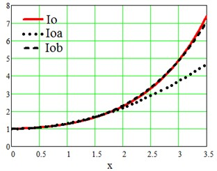Iox – Bessel function. Ioax and Iobx – approximations of Bessel function Io