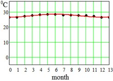 Average seasonal temperature approximations. Dotted lines-data from Table 1,  continues lines – approximation by Eq. (5)