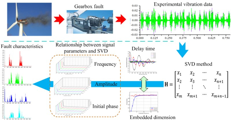 Influence of characteristic parameters of signal on fault feature extraction of singular value method