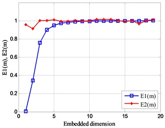 Relationship between Em and embedded dimension m