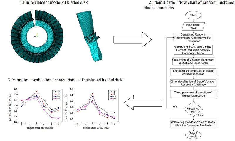 Forced response characteristics of random mistuned blade disk based on weibull distribution and monte carlo simulation
