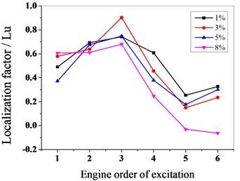 Vibration localization characteristics of mistuned bladed disk system