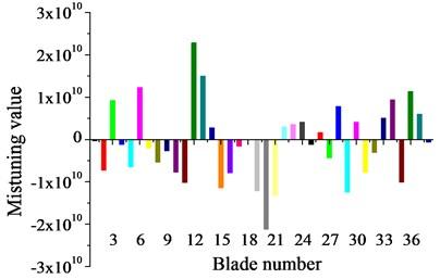Mistuning value of each blade