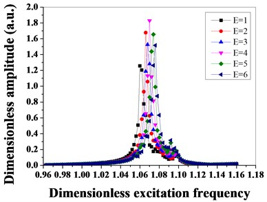 Amplitude-frequency characteristics of mistuned bladed disk system