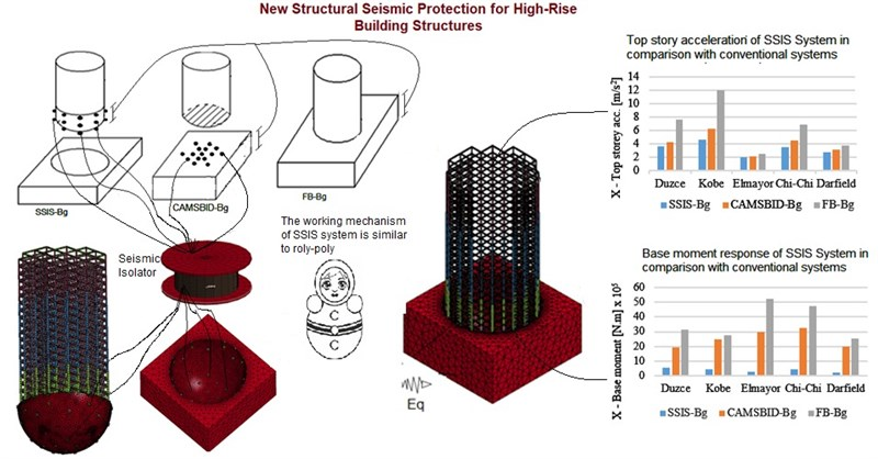 New structural seismic protection for high-rise building structures